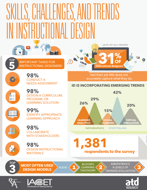 Skills, Challenges, and Trends in Instructional Design Infographic