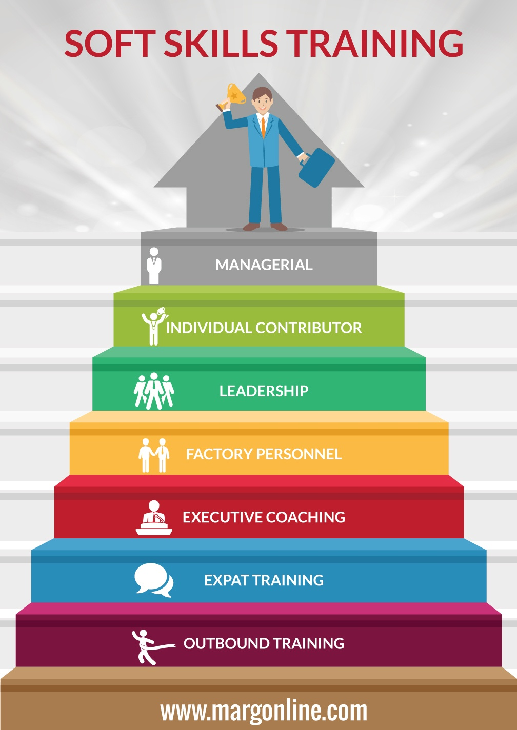 Soft Skills Training In Bangalore Infographic E Learning