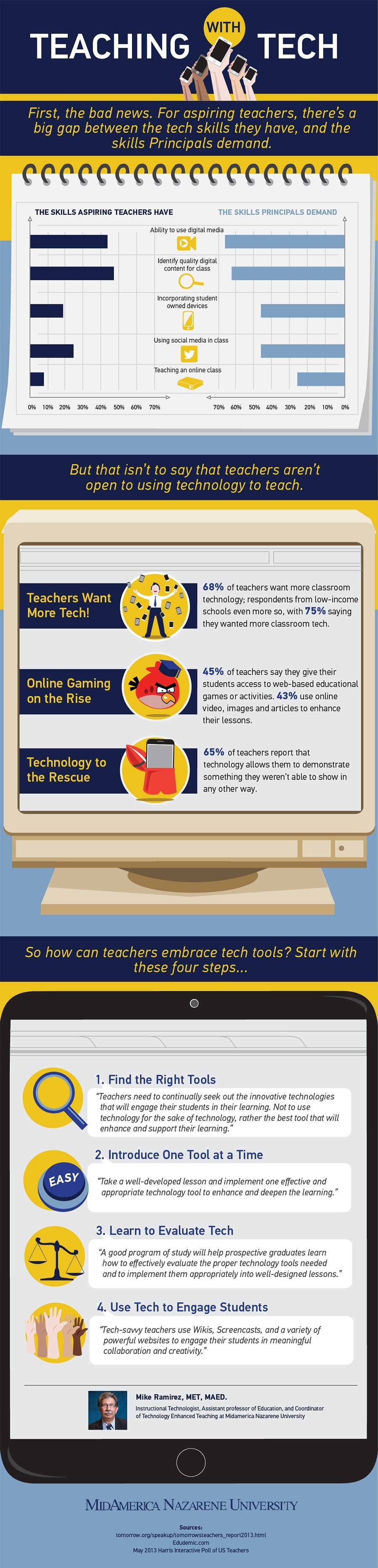 Teaching with Technology Infographic