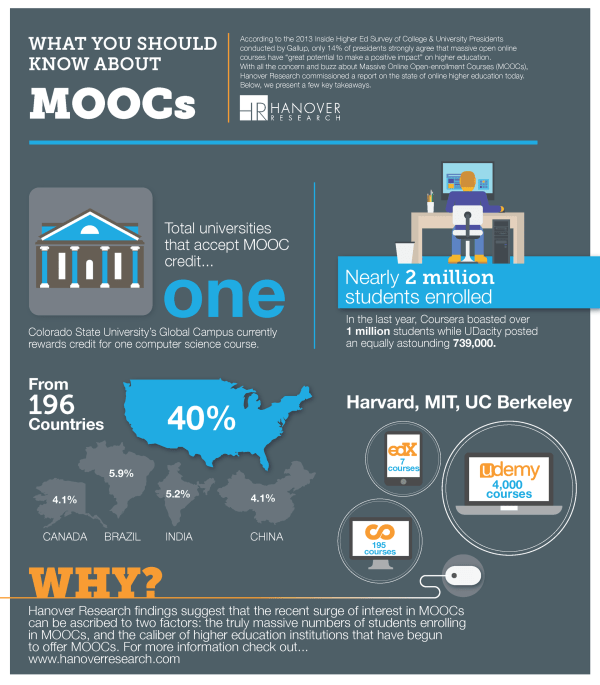 Moocs Infographic - -learning