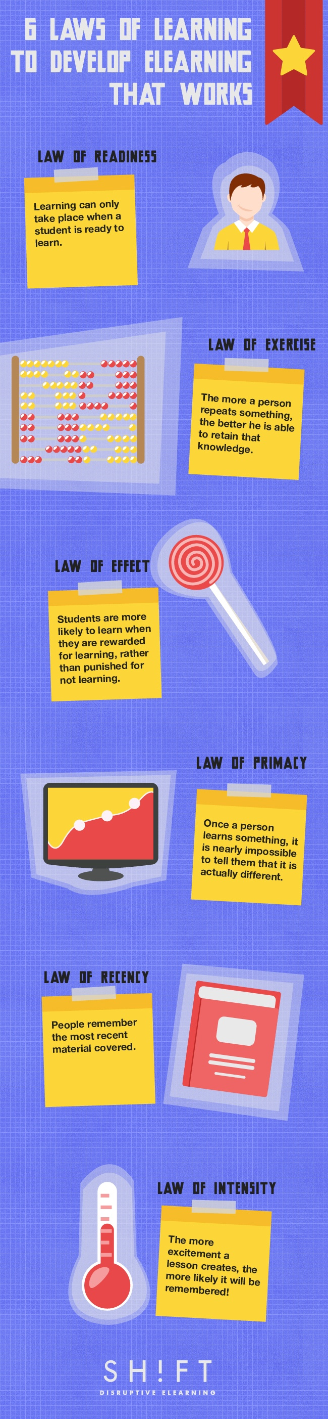 6 Laws of Learning To Develop eLearning Infographic