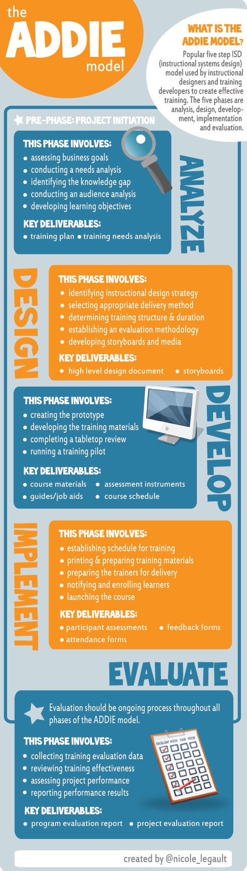 The-ADDIE-Instructional-Design-Model-Infographic