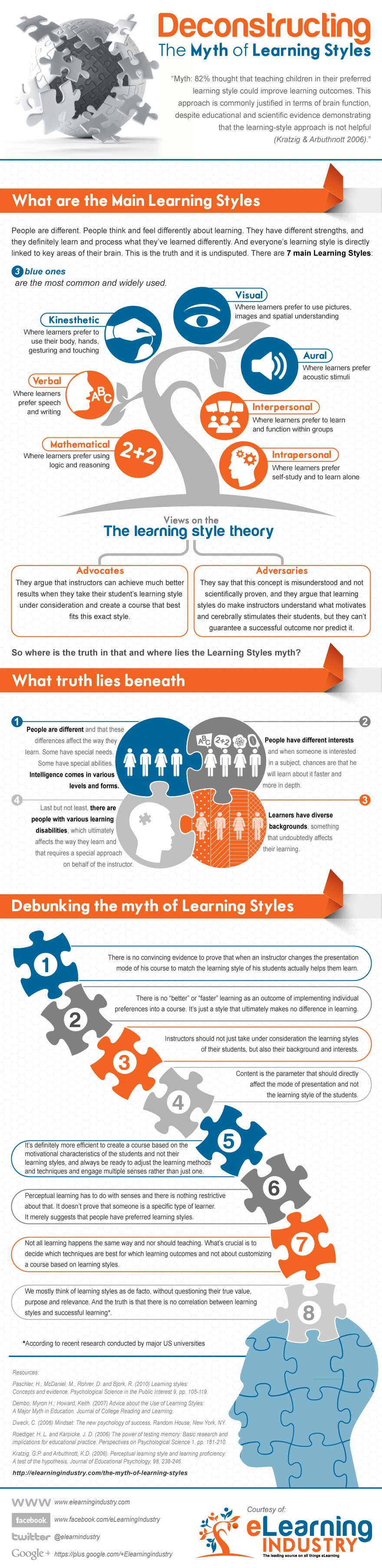 The Myth of Learning Styles Infographic (c) eLearning Industry