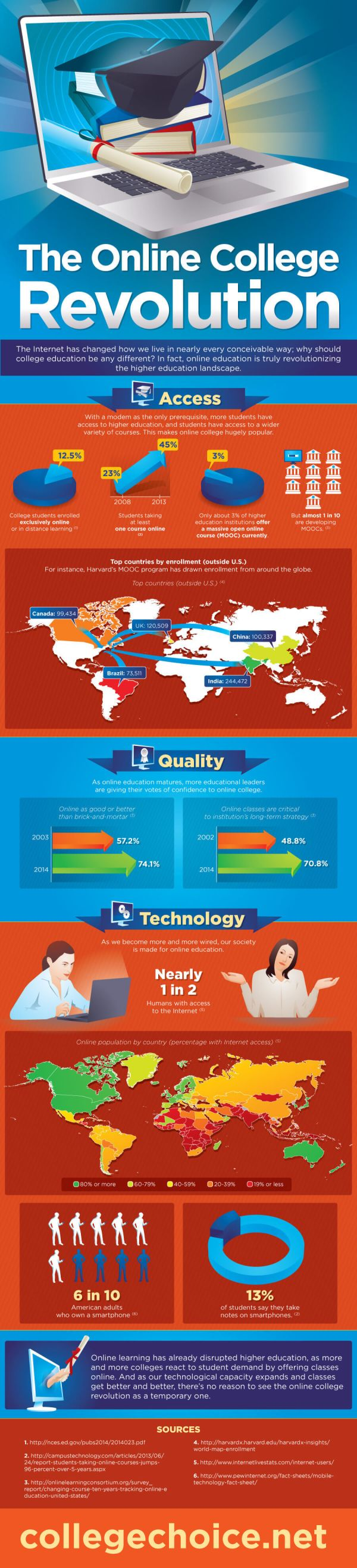 Online College Revolution Infographic - -learning