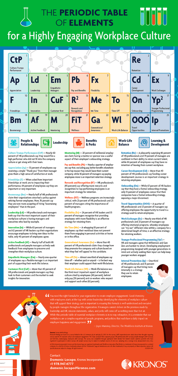 Periodic Table Of Elements Highly Engaging