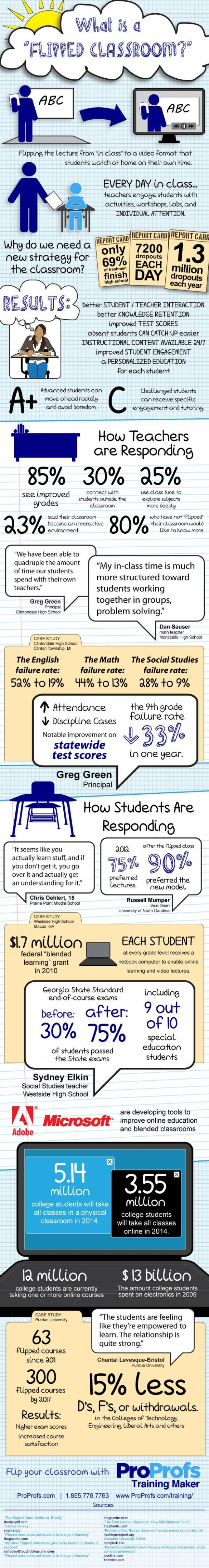 What-is-a-Flipped-Classroom-Infographic