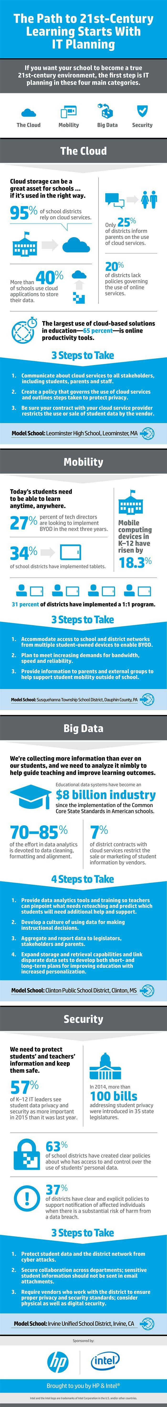 21st Century Learning Starts With IT Planning Infographic