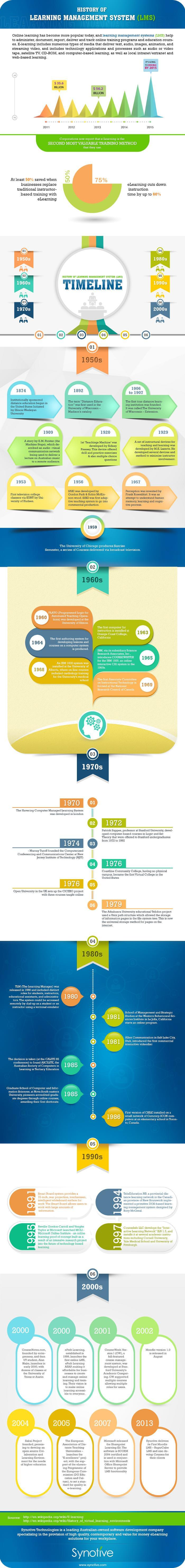 The Learning Management System Timeline Infographic