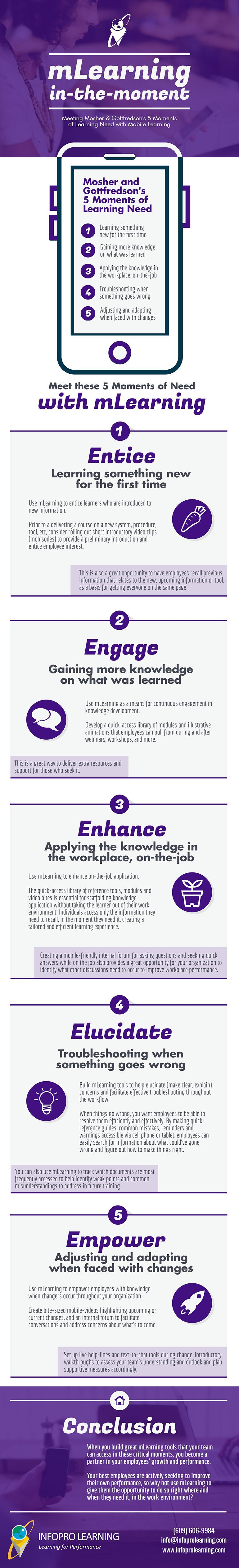 mLearning in-the-Moment: Learning Right When It's Needed Infographic