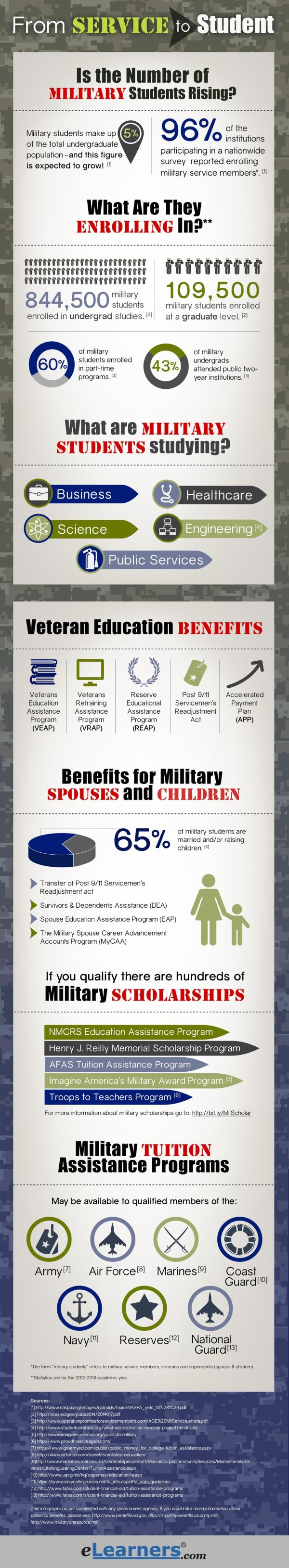 Overview Of Military Students In Higher Education