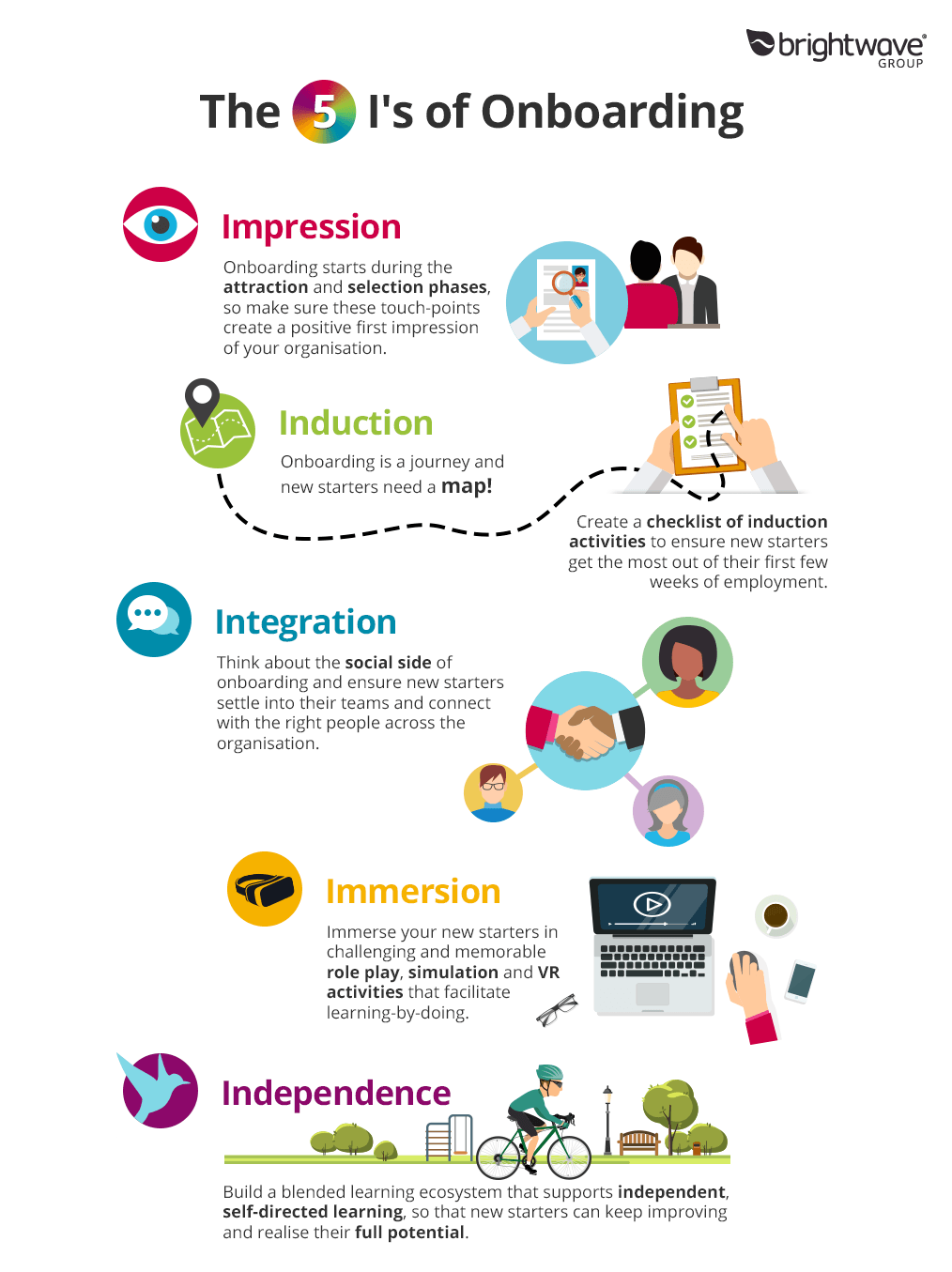 The 5 I's Of Onboarding & Induction Infographic E