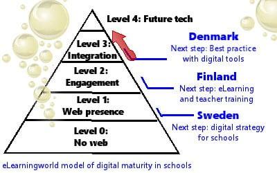 Digital Maturity Model3