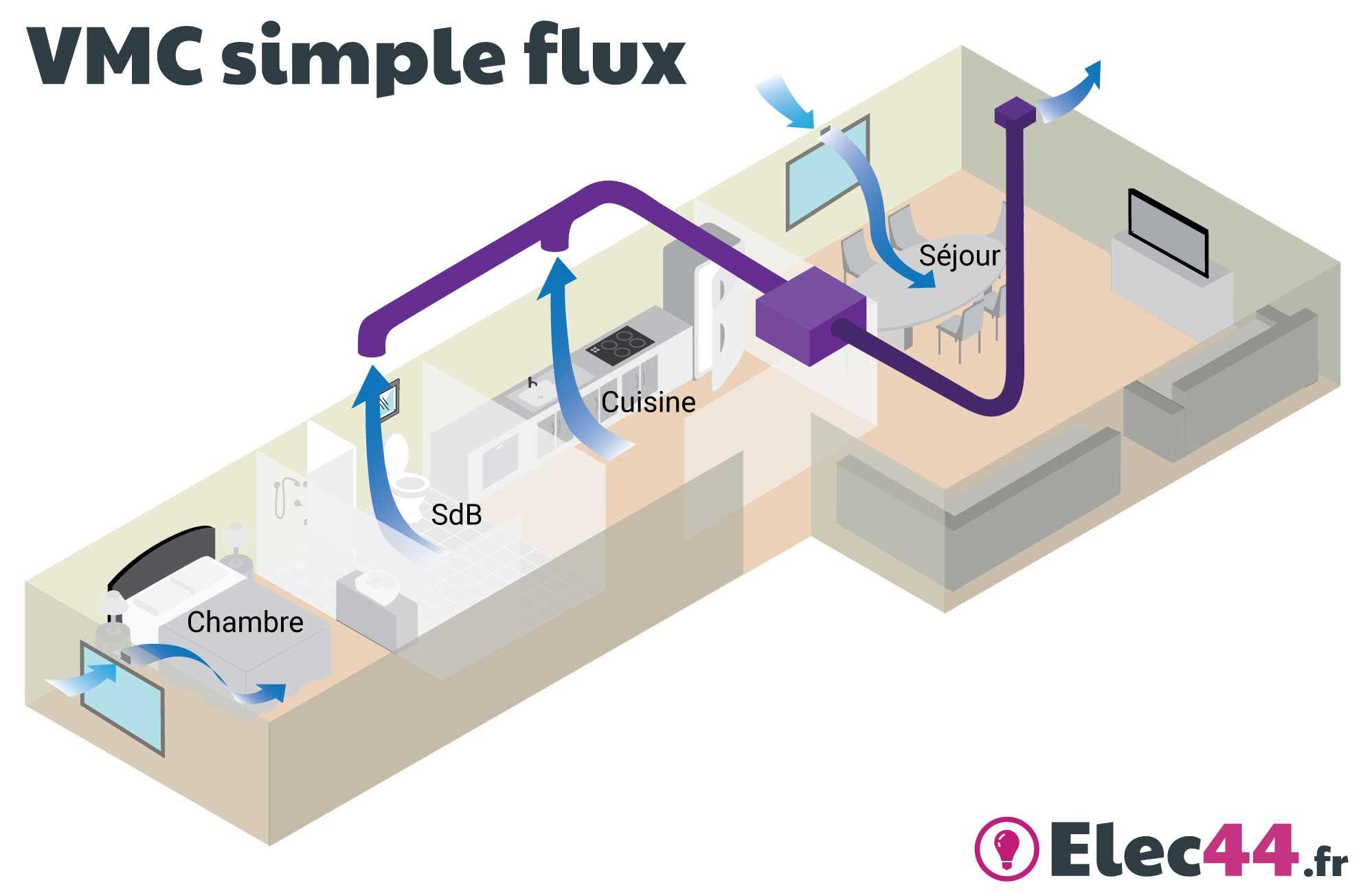 Guide Choisir Sa Vmc Simple Flux Ou Double Flux Sas Elec44