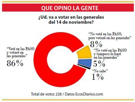 Votaron en las PASO y harán en las generales de noviembre