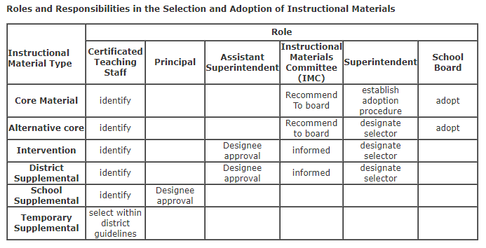 Puyallup School Board Policy 2020R defines the roles and responsibilities in the selection and adoption of instructional materials.