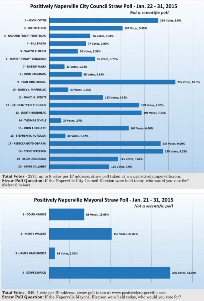 Straw-Poll-Results-Jan-2015