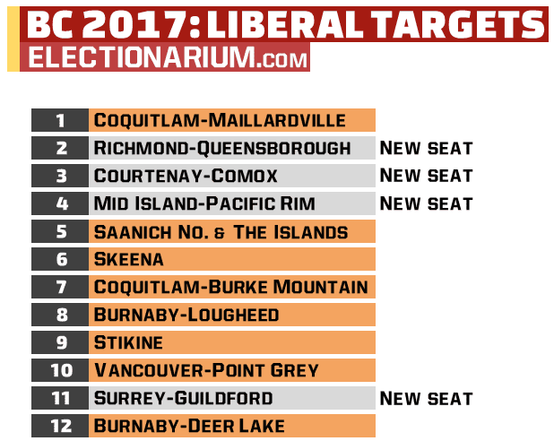 British Columbia Election 2017 Liberal Targets