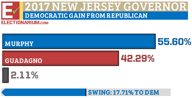 New Jersey Governor Election 2017 vote results