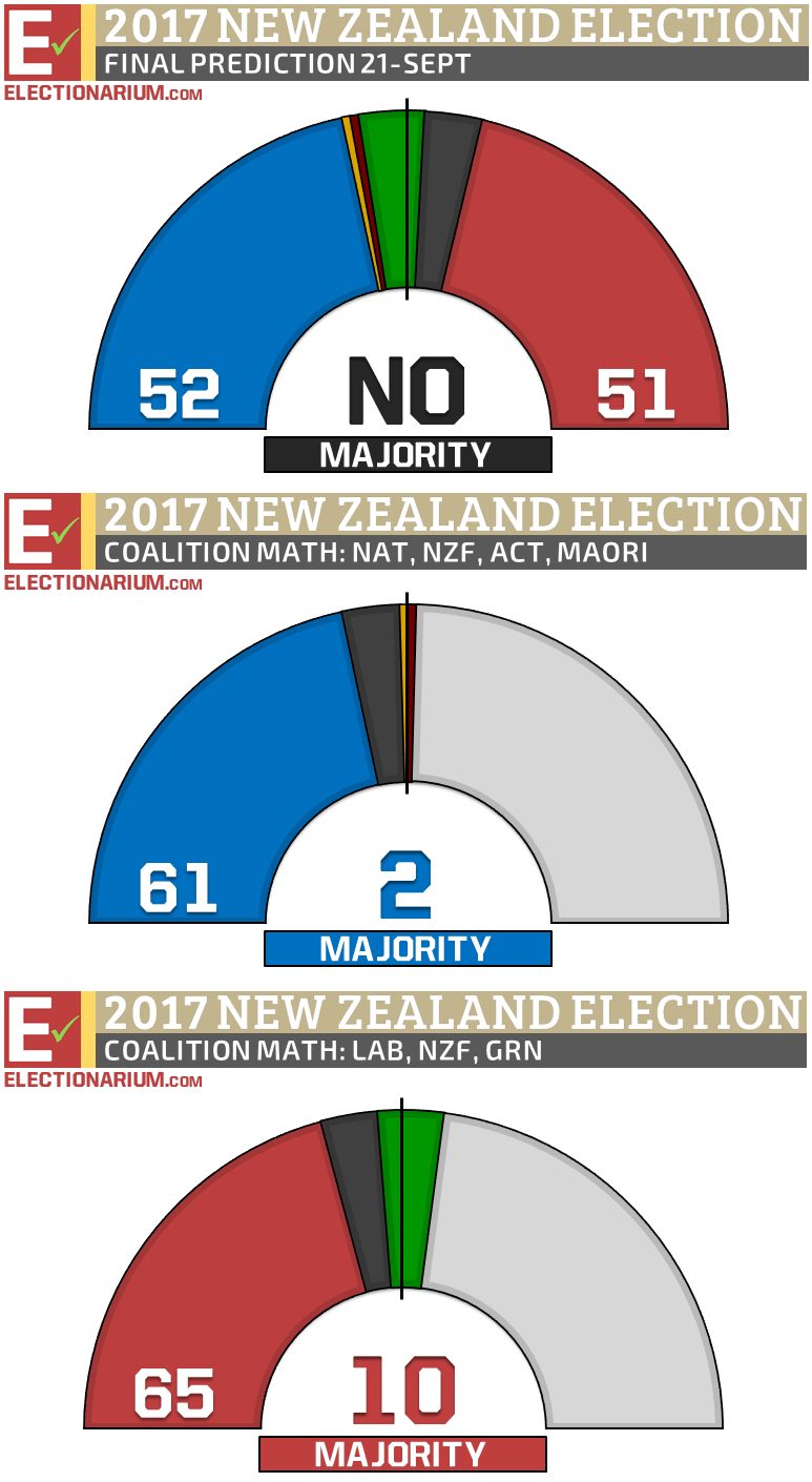 New Zealand Election 2017 final prediction