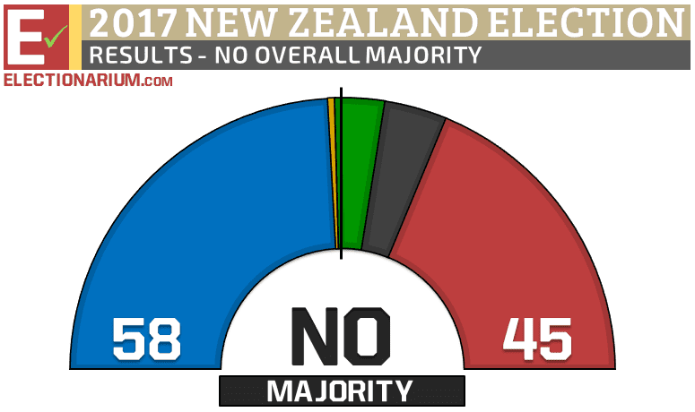 New Zealand Election 2017 results unofficial