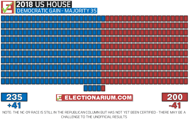 2018 US House Election Results