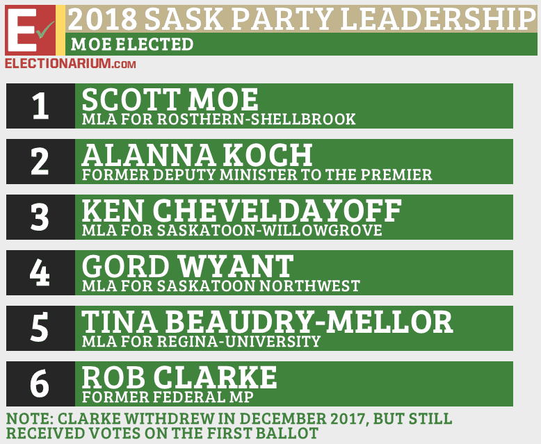 2018 Saskatchewan Party Leadership Race Results