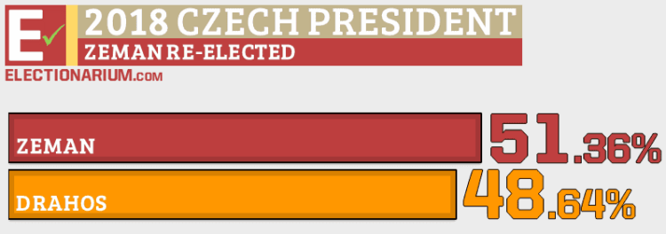 Czech Presidential Election 2018 Results