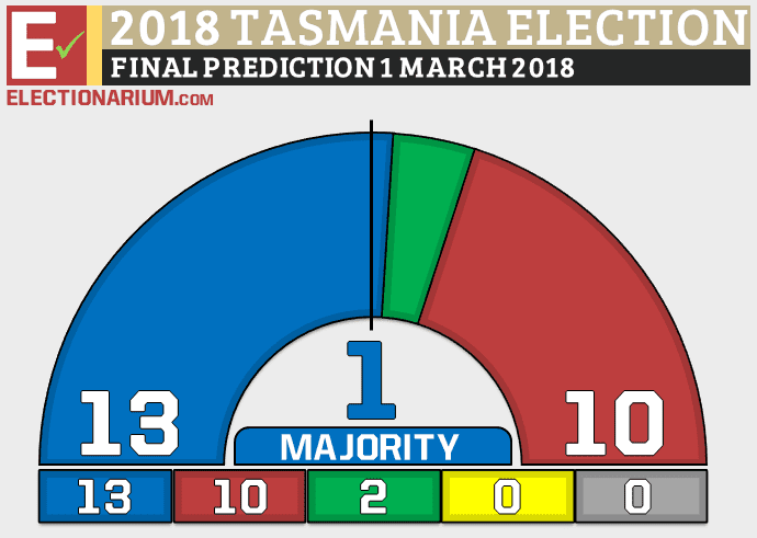 Tasmania-Election-2018-final-seat-prediction-3-1-18