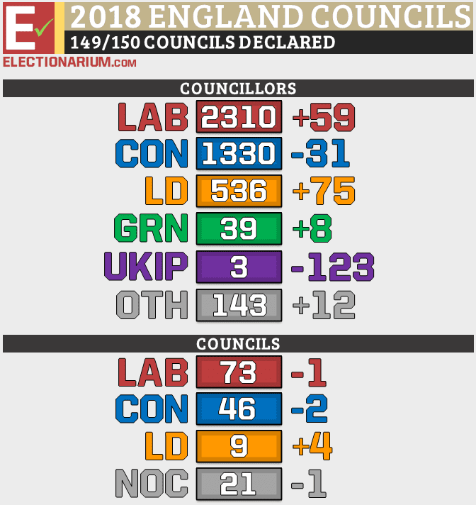 England Local Elections 2018 Results