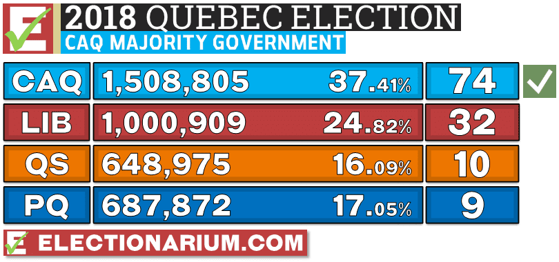 Quebec Election 2018 results votes