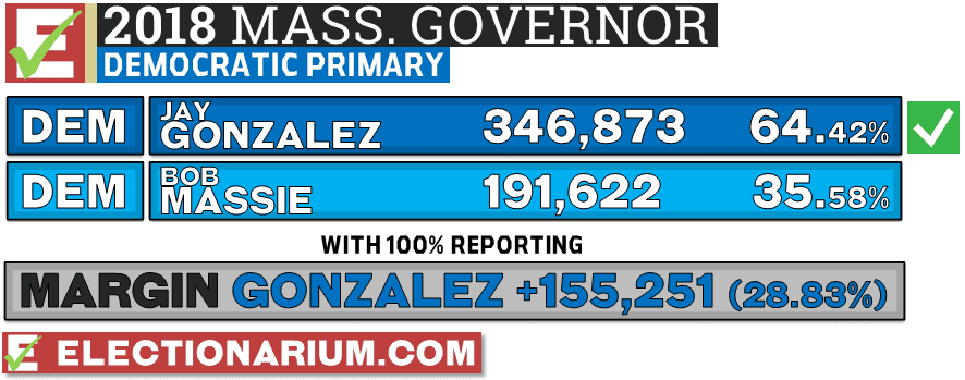 2018 Massachusetts Primary Results Democratic Governor Vote Totals