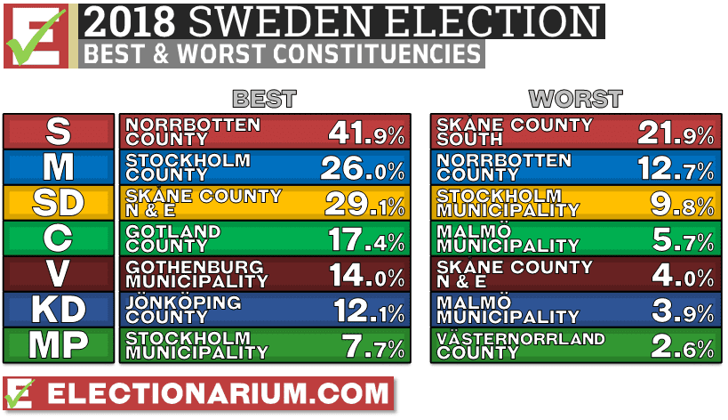 Sweden Election 2018 results constituencies best and worst