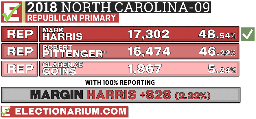 North Carolina 9th Congressional District GOP primary 2018