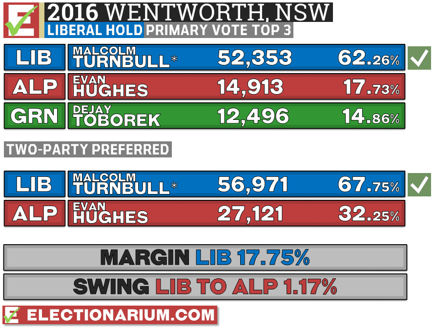 Wentworth NSW 2016 Federal Election Result