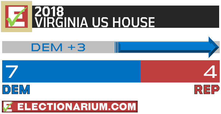 2018 Virginia Election Results US House