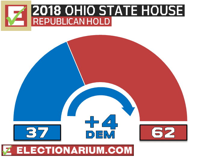 Ohio State House Election Results 2018