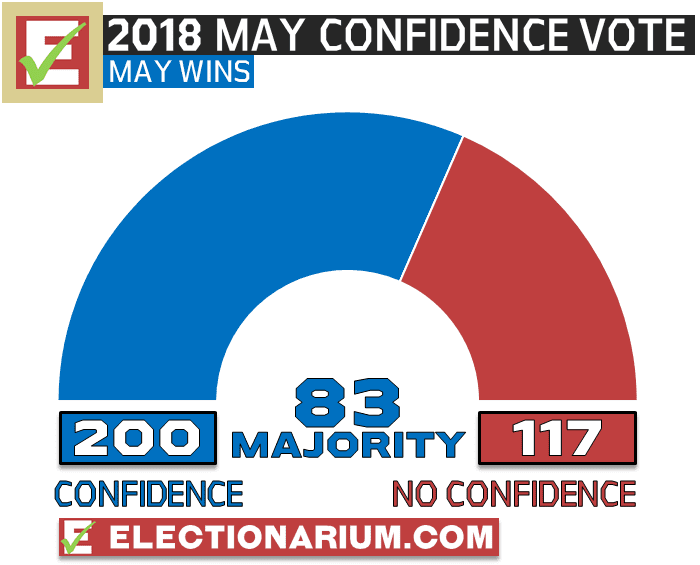 Theresa May Leadership Confidence Vote 2018