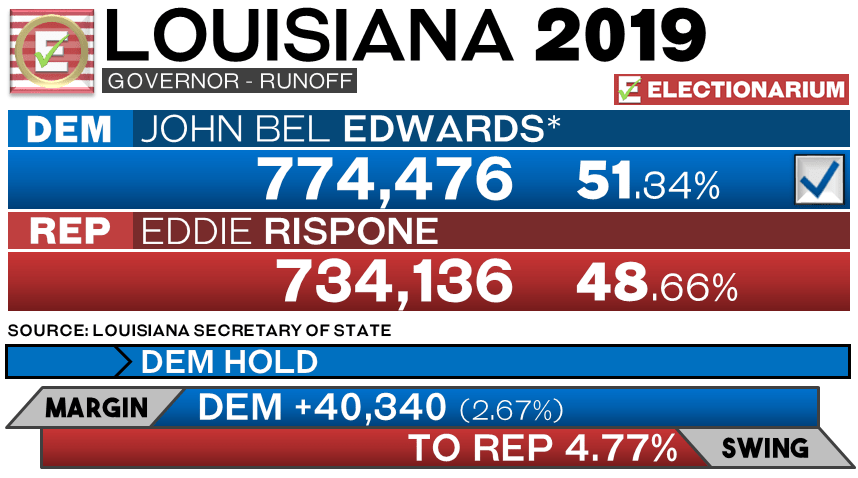 2019 Louisiana Governor Race - Runoff Results