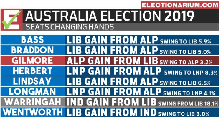 Australian Federal Election 2019 RESULTS - Seats Changing