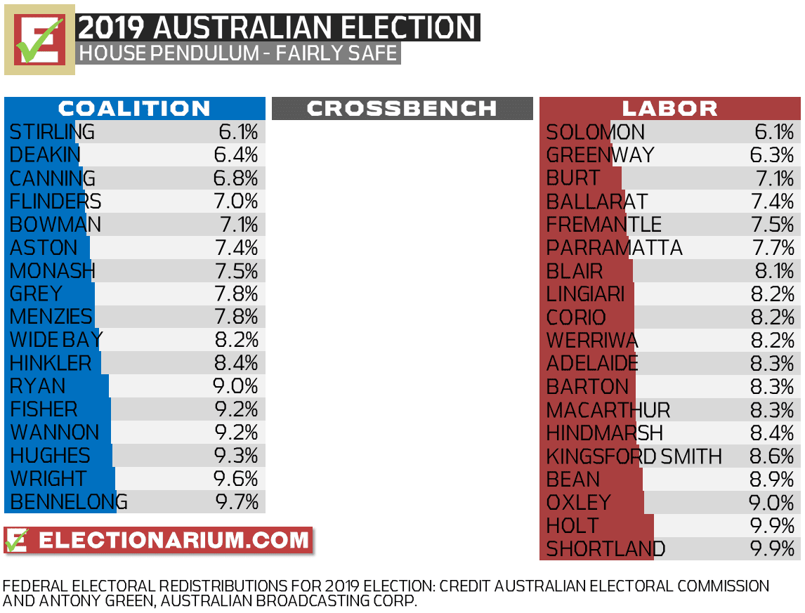 Australian Federal Election 2019 Predictions and Results