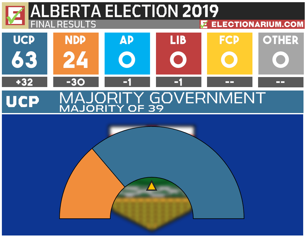 2019 Alberta Election Results - Seats