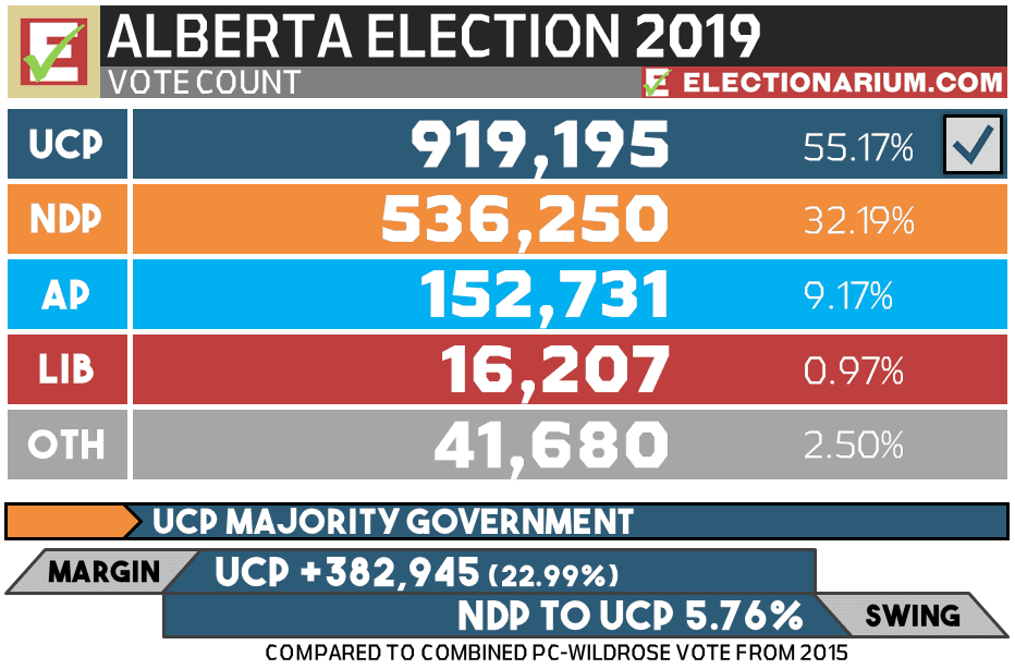 2019 Alberta Election Results - Votes