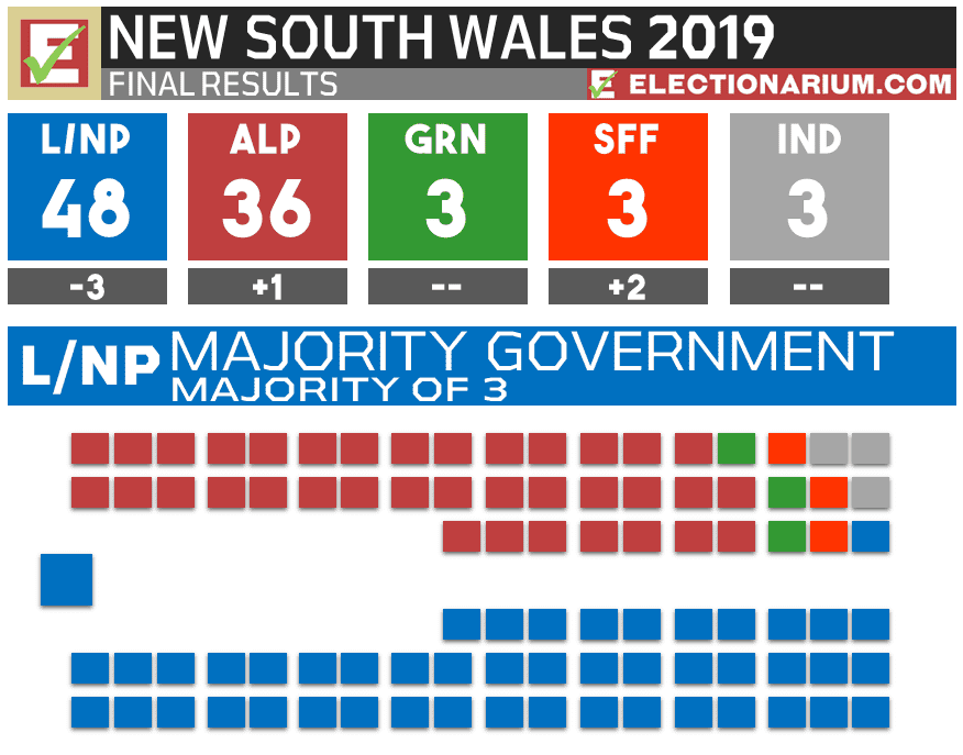 2019 New South Wales Election Results