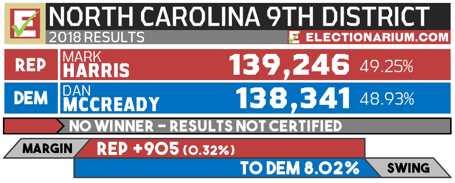 2018 North Carolina 9TH Congressional District results
