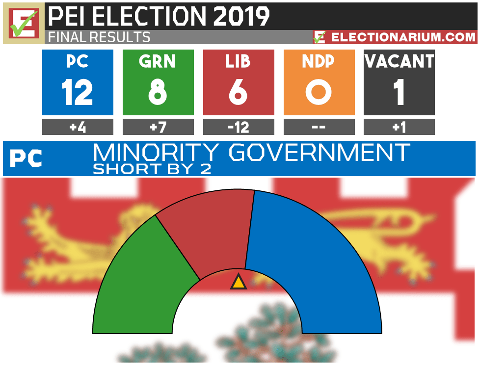 2019 Prince Edward Island Election results - seats