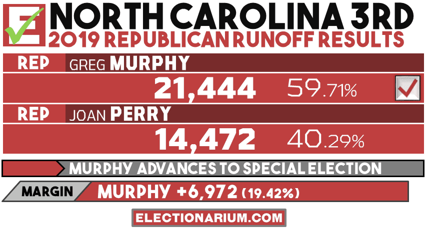 North Carolina 3rd Congressional District Republican Runoff Results 2019
