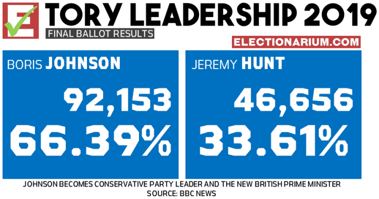 2019 Conservative Leadership final results