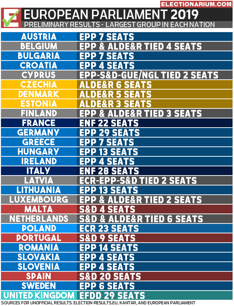 2019 European Parliament election results - most seats by country