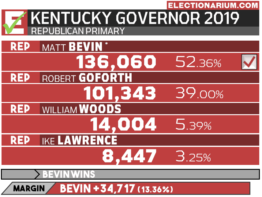 2019 Kentucky Primary - Republican