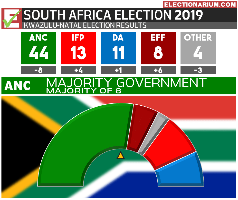 2019 South Africa Election Results - KwaZulu-Natal Province